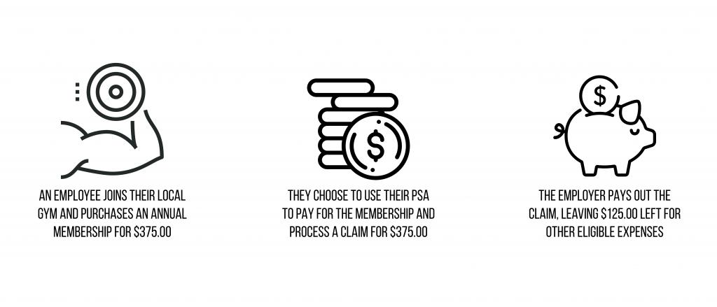 How Personal Spending Accounts work