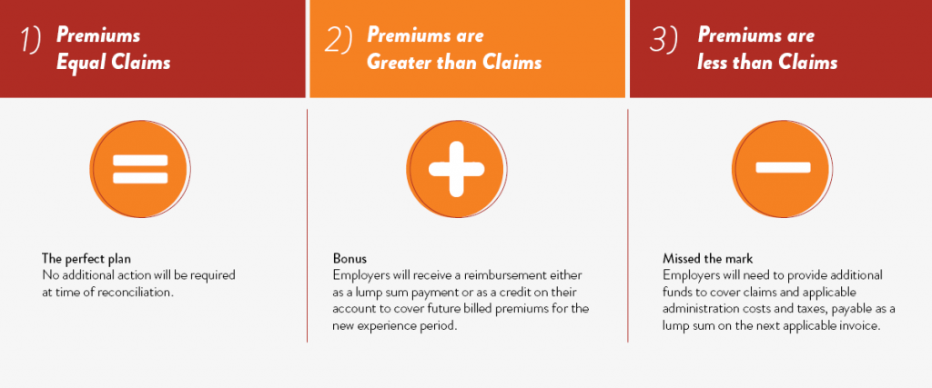 Premiums equal claims - no additional action will be required at the time of reconciliation.  Premiums are greater than claims - employers will receive reimbursement either in a lump sum or as a credit against future billed premiums.  Premiums are less than claims - employers will need to provide additional funds to cover claims.