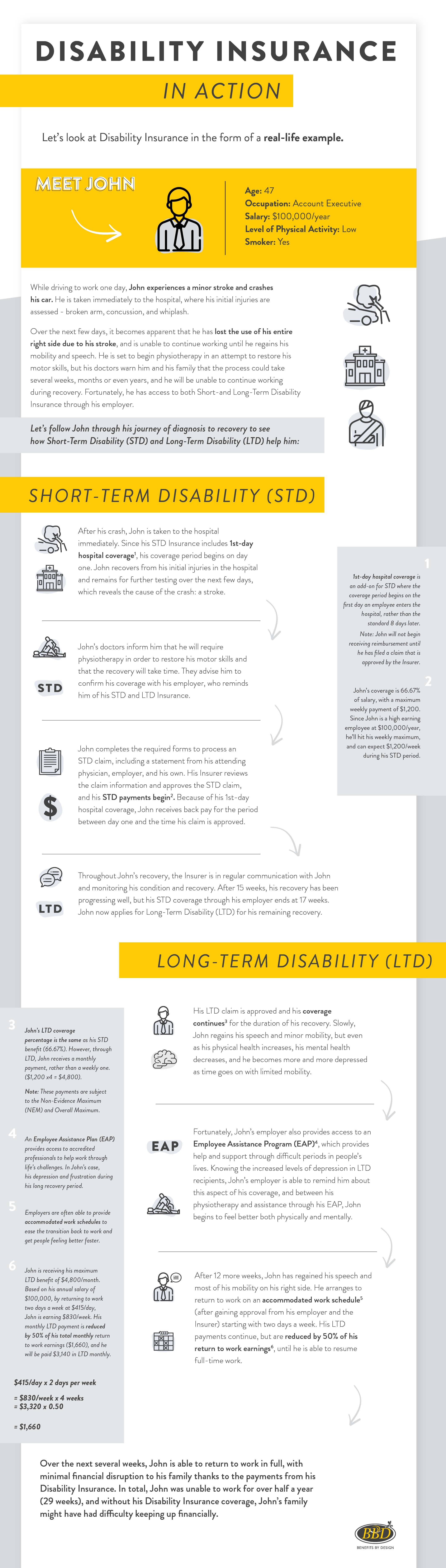 Disability insurance infographic - Benefits by Design