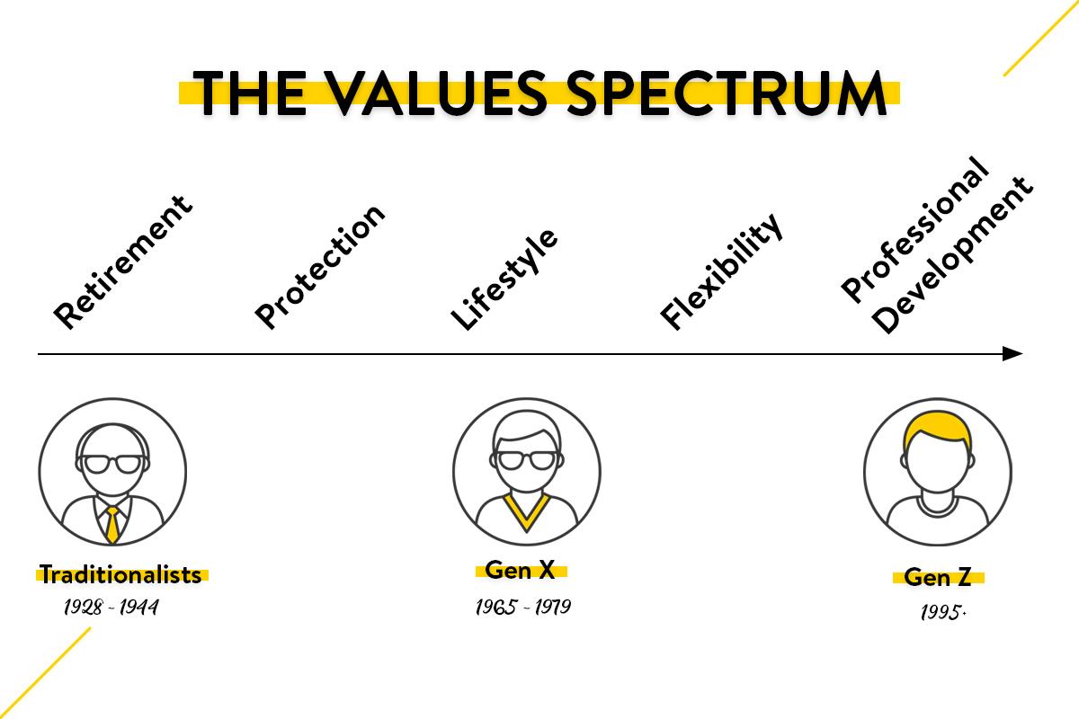 The benefit values spectrum. Retirement, protection, lifestyle, flexibility, professional development.