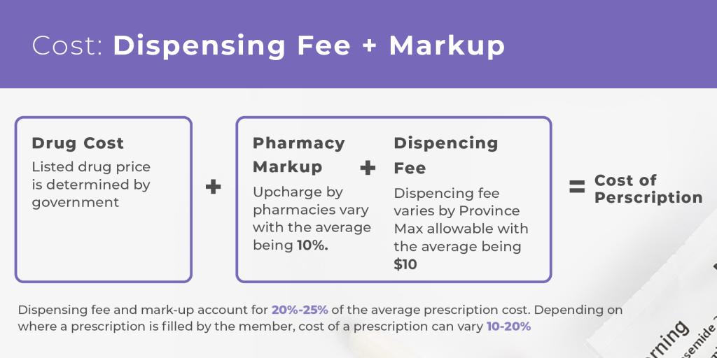 Drug Cost + Pharmacy Mark-up + Dispensing Fee = Cost of Prescription