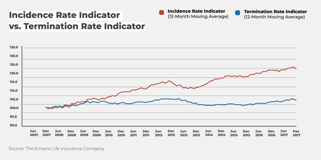 Incidence Rate Indicator vs. Termination Rate Indicator (Chart)