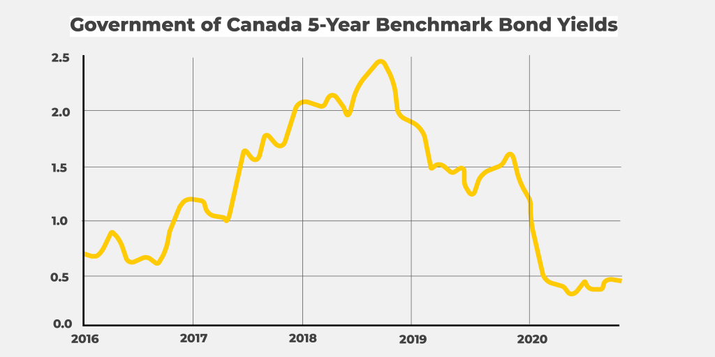 Government of Canada 5-Year Benchmark Bond Yields (Chart)