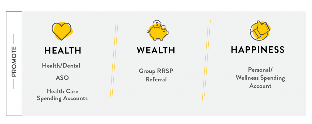 Health / Wealth / Happiness  Health/Dental ASO Health Care Spending Accounts Group RRSP Referral Personal/Wellness Spending Account