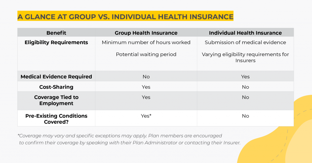 A chart breaking down the differences in eligibility, medical evidence requirements, cost-sharing, coverage tied to employment, and pre-existing conditions covered between Individual and Group Health Insurance.